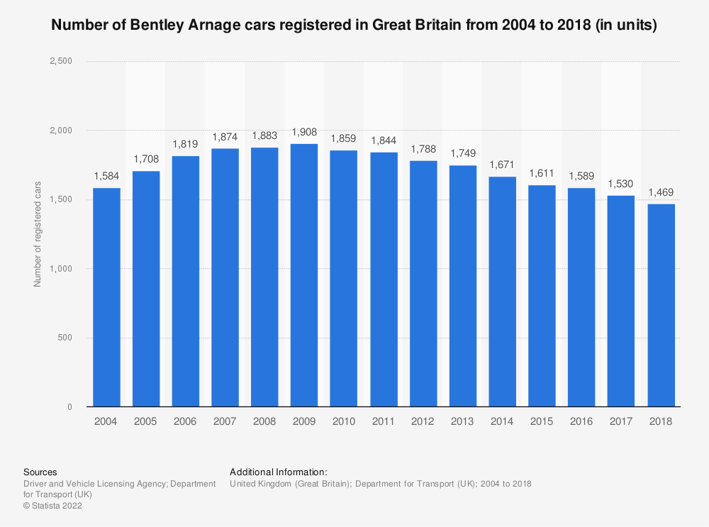 Statistic: Number of Bentley Arnage cars registered in Great Britain from 2004 to 2018 (in units) | Statista