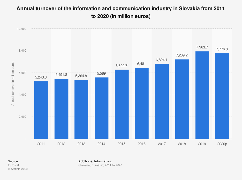 Statistic: Annual turnover of the information and communicationindustry in Slovakia from 2008 to 2015 (in million euros) | Statista