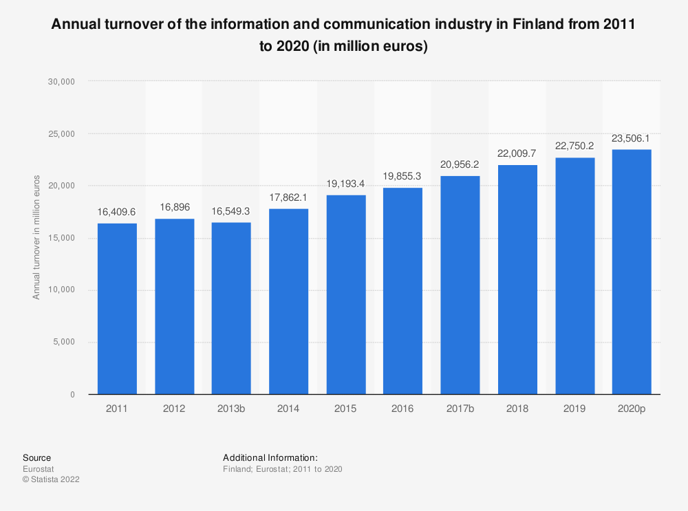 Statistic: Annual turnover of the information and communicationindustry in Finland from 2008 to 2015 (in million euros) | Statista