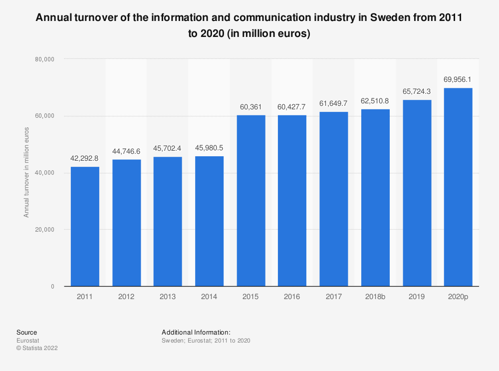 Statistic: Annual turnover of the information and communication industry in Sweden from 2008 to 2015 (in million euros) | Statista