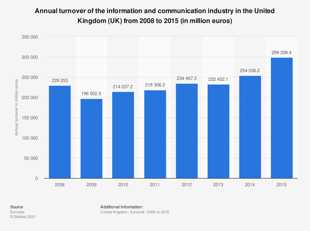 Statistic: Annual turnover of the information and communication industry in the United Kingdom (UK) from 2008 to 2015 (in million euros) | Statista