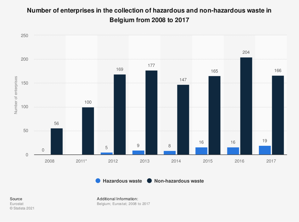 Statistic: Number of enterprises in the collection of hazardous and non-hazardous waste in Belgium from 2008 to 2014 | Statista