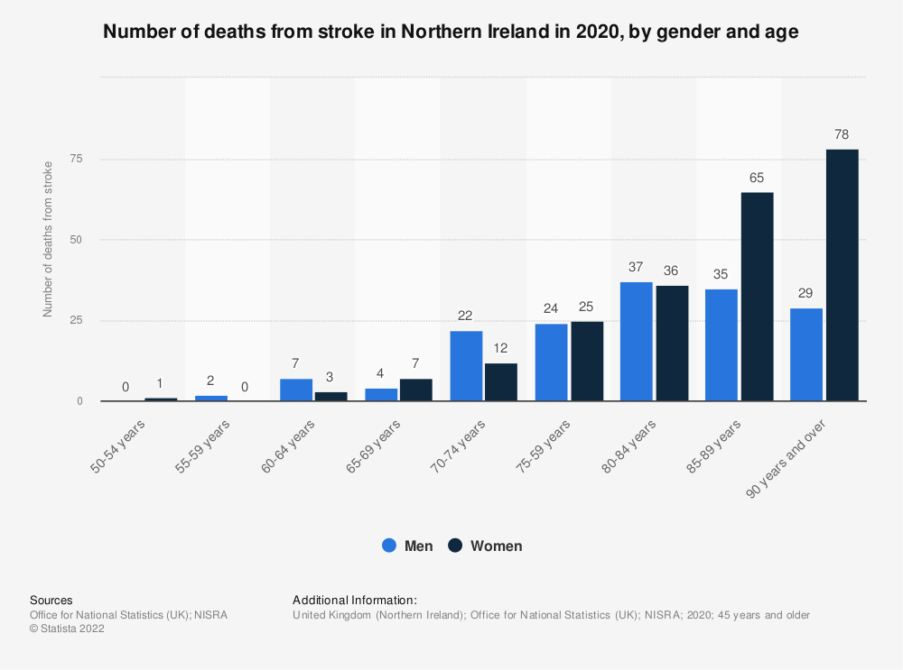 Statistic: Number of deaths from stroke in Northern Ireland in 2017, by gender and age | Statista