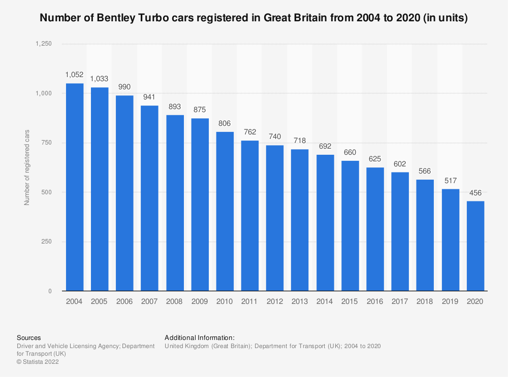 Statistic: Number of Bentley Turbo cars registered in Great Britain from 2004 to 2018 (in units) | Statista
