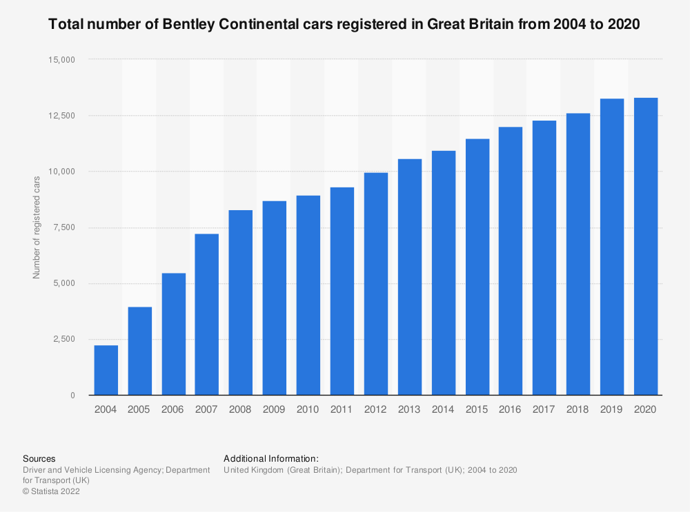 Statistic: Total number of Bentley Continental cars registered in Great Britain from 2004 to 2018 | Statista