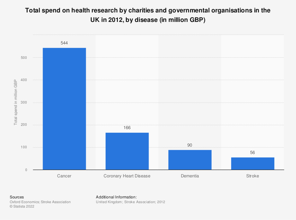 Statistic: Total spend on health research by charities and governmental organisations in the UK in 2012, by disease (in million GBP) | Statista