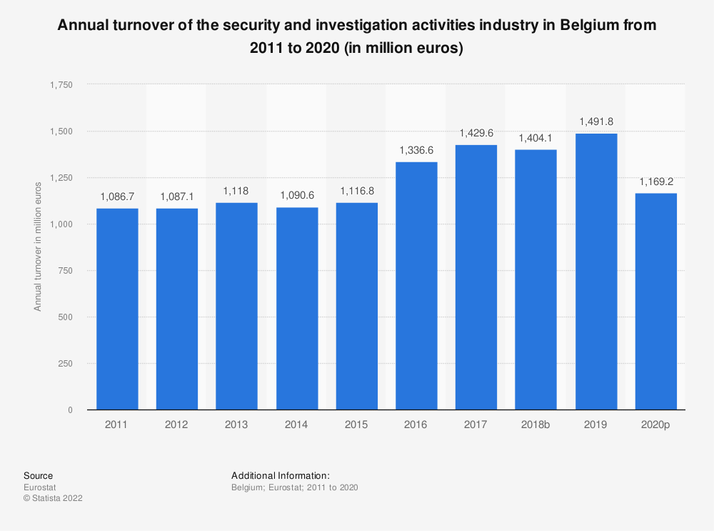 Statistic: Annual turnover of the security and investigation activities industry in Belgium from 2008 to 2015 (in million euros) | Statista