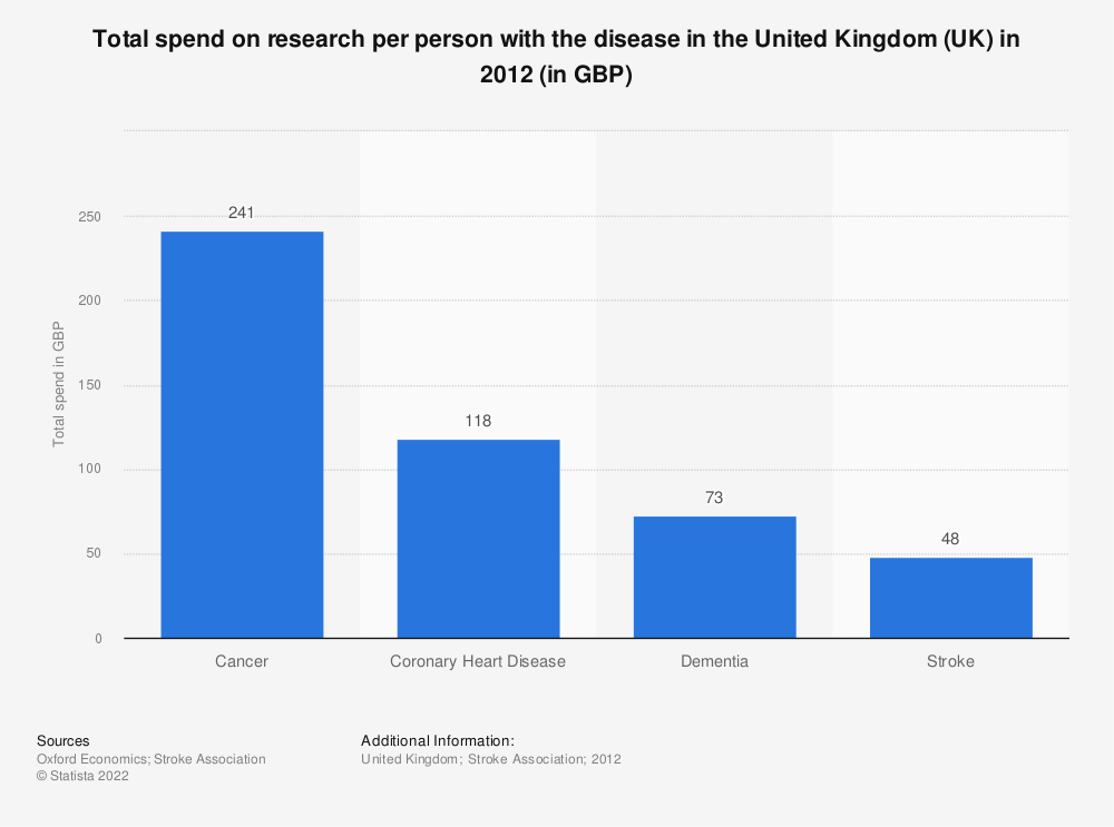 Statistic: Total spend on research per person with the disease in the United Kingdom (UK) in 2012 (in GBP) | Statista