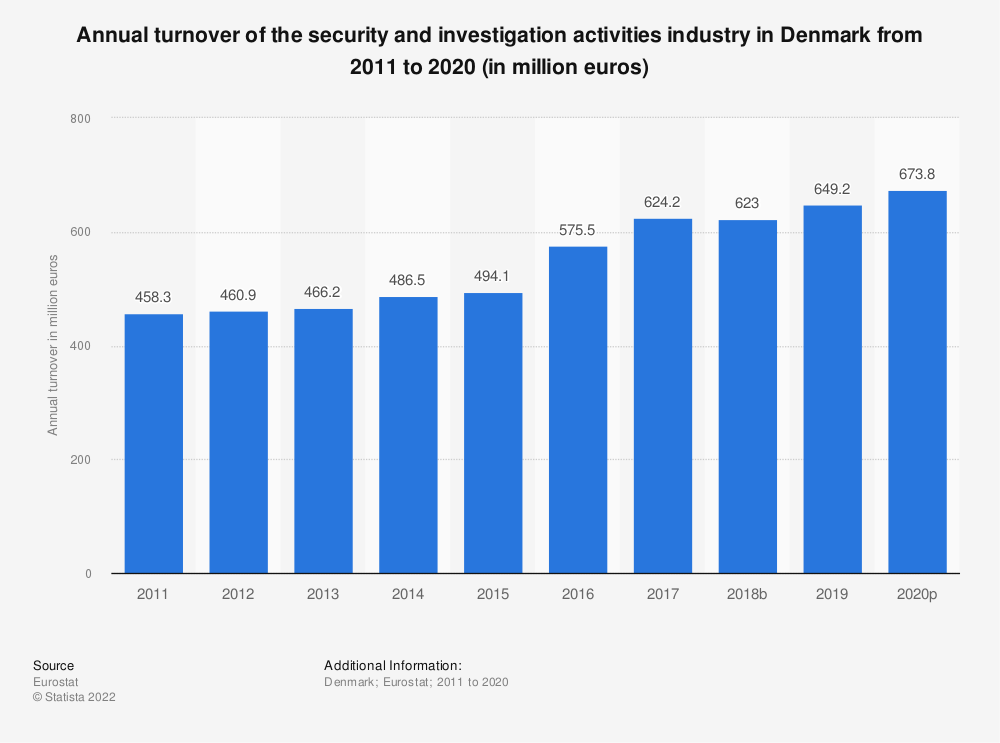 Statistic: Annual turnover of the security and investigation activities industry in Denmark from 2008 to 2015 (in million euros) | Statista