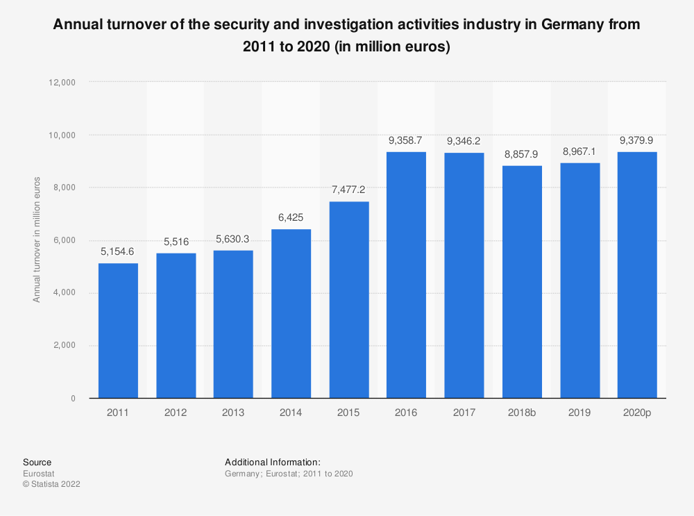 Statistic: Annual turnover of the security and investigation activities industry in Germany from 2008 to 2015 (in million euros) | Statista