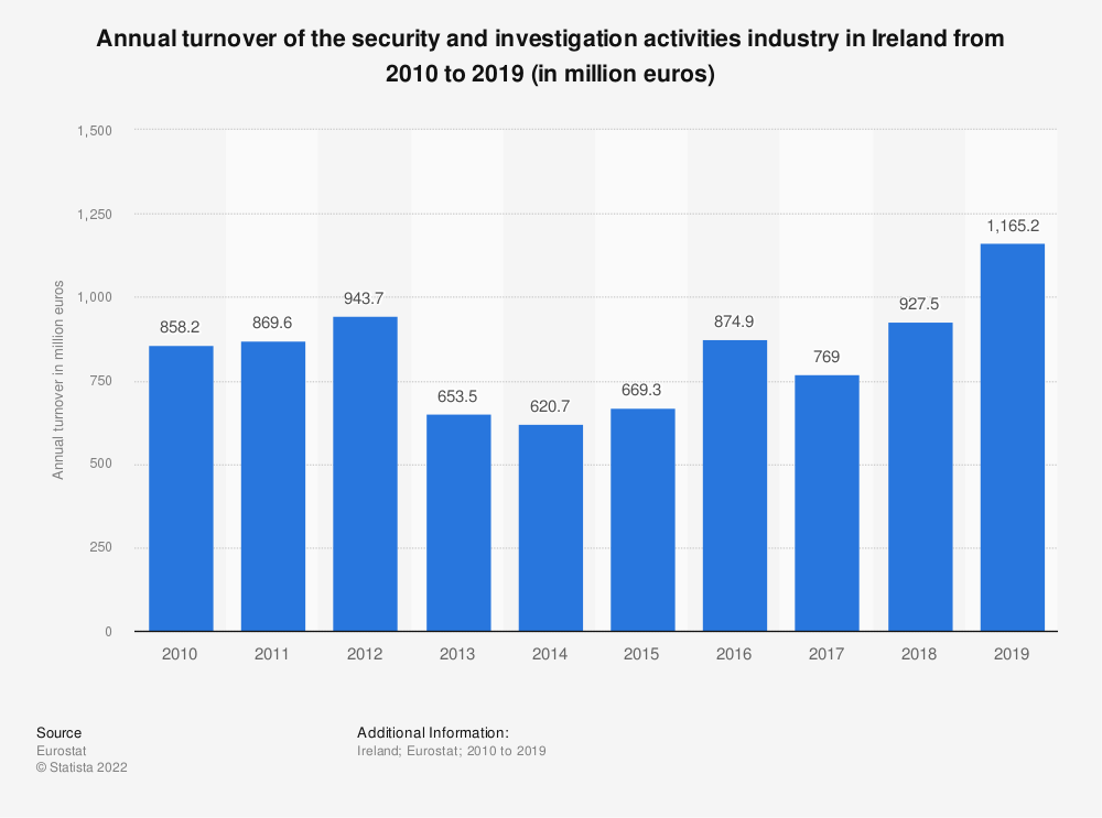 Statistic: Annual turnover of the security and investigation activities industry in Ireland from 2008 to 2015 (in million euros) | Statista