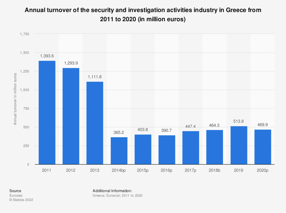 Statistic: Annual turnover of the security and investigation activities industry in Greece from 2008 to 2015 (in million euros) | Statista