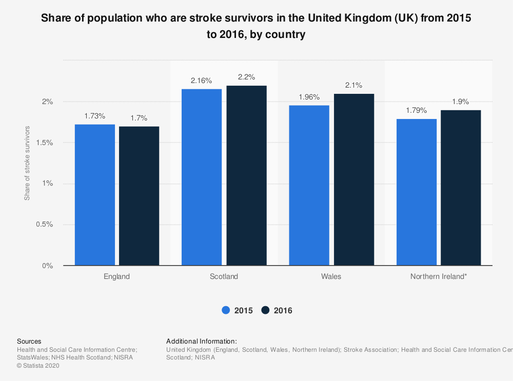 Statistic: Share of population who are stroke survivors in the United Kingdom (UK) from 2015 to 2016, by country | Statista