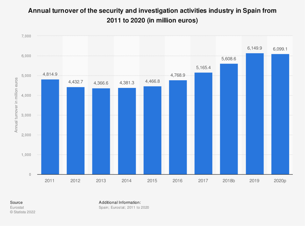 Statistic: Annual turnover of the security and investigation activities industry in Spain from 2008 to 2015 (in million euros) | Statista