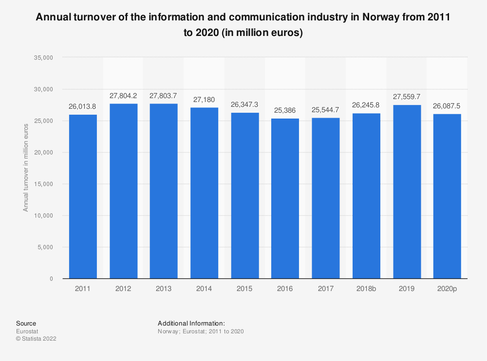 Statistic: Annual turnover of the information and communicationindustry in Norway from 2008 to 2015 (in million euros) | Statista