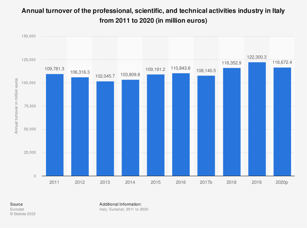 Statistic: Annual turnover of the professional, scientific and technical activitiesindustry in Italy from 2008 to 2016 (in million euros) | Statista