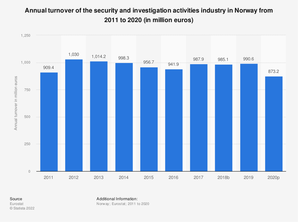 Statistic: Annual turnover of the security and investigation activities industry in Norway from 2008 to 2015 (in million euros) | Statista