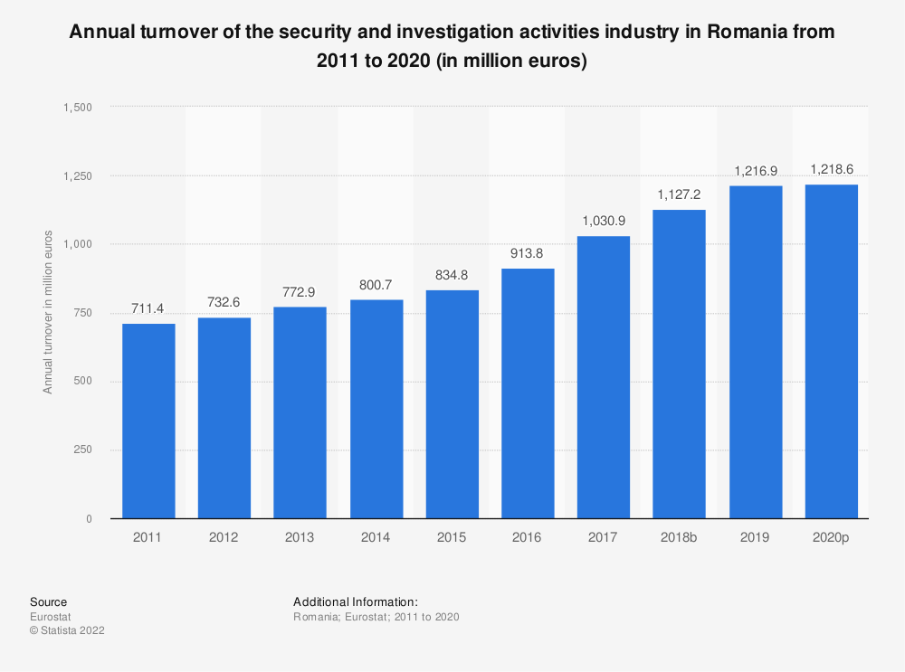 Statistic: Annual turnover of the security and investigation activities industry in Romania from 2008 to 2015 (in million euros) | Statista