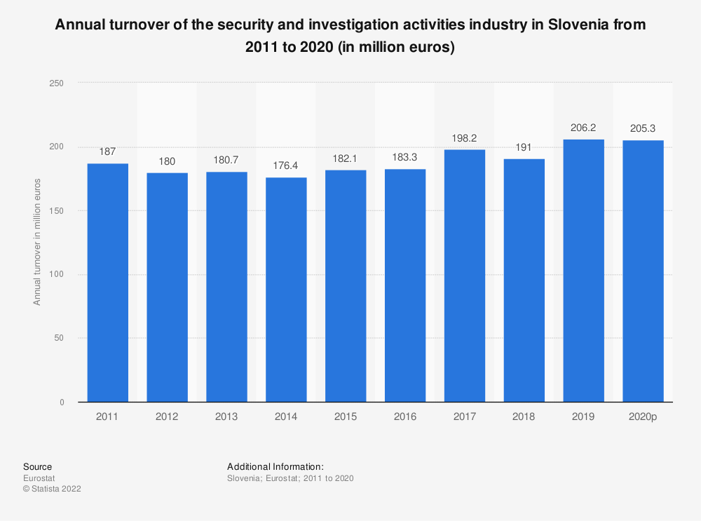 Statistic: Annual turnover of the security and investigation activities industry in Slovenia from 2008 to 2015 (in million euros) | Statista