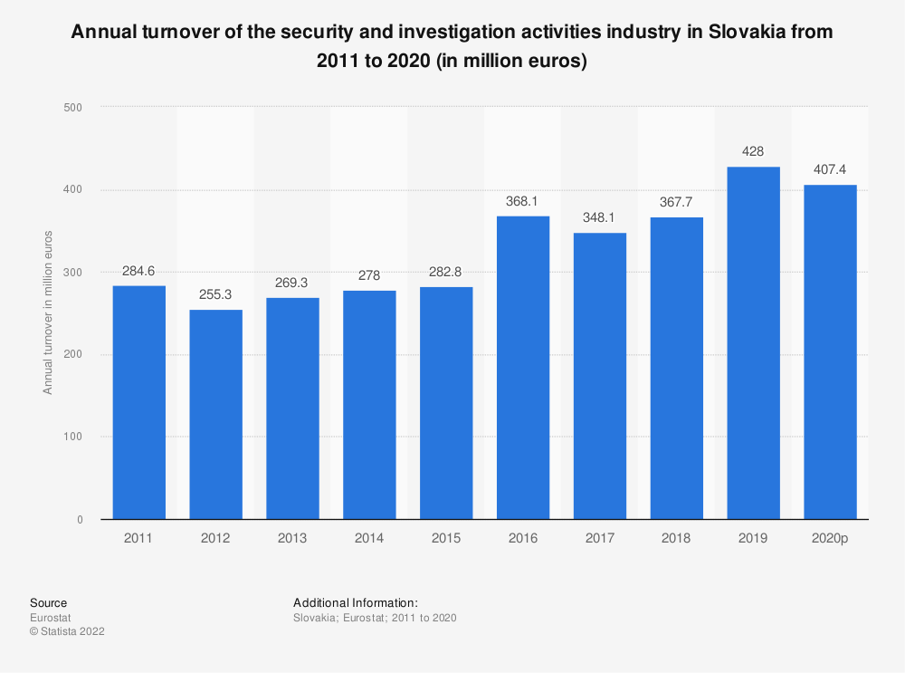 Statistic: Annual turnover of the security and investigation activities industry in Slovakia from 2008 to 2015 (in million euros) | Statista