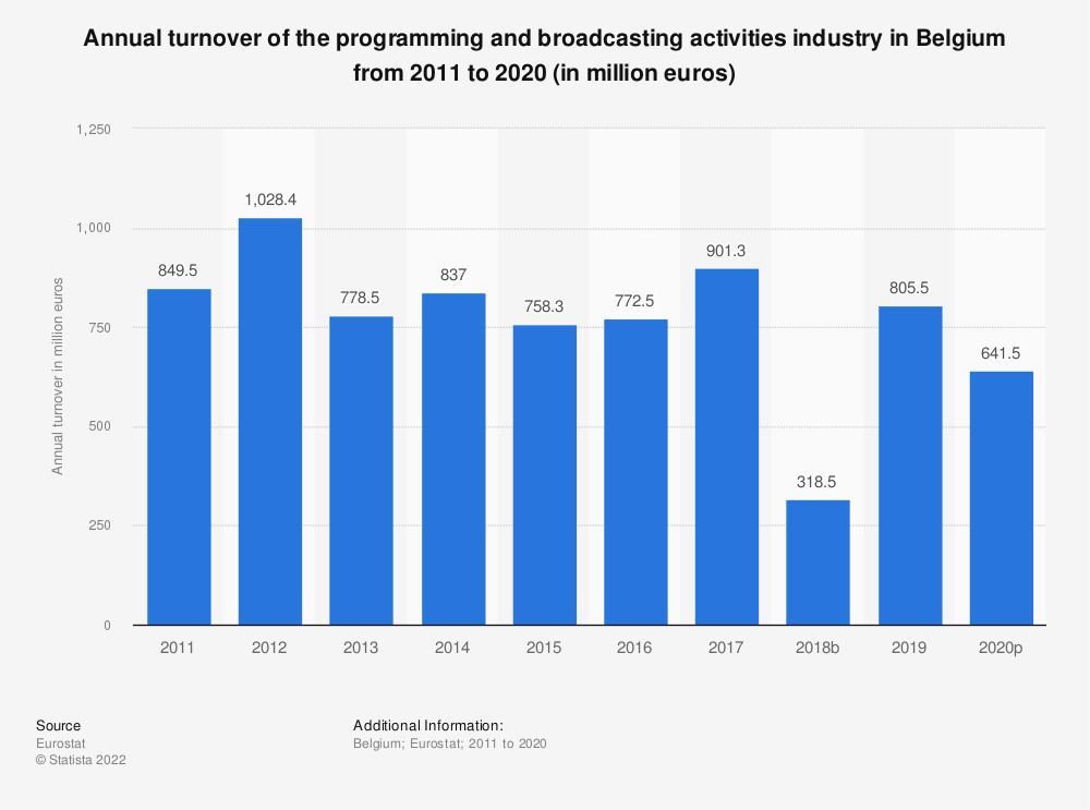 Statistic: Annual turnover of the programming and broadcasting activities industry in Belgium from 2008 to 2015 (in million euros) | Statista