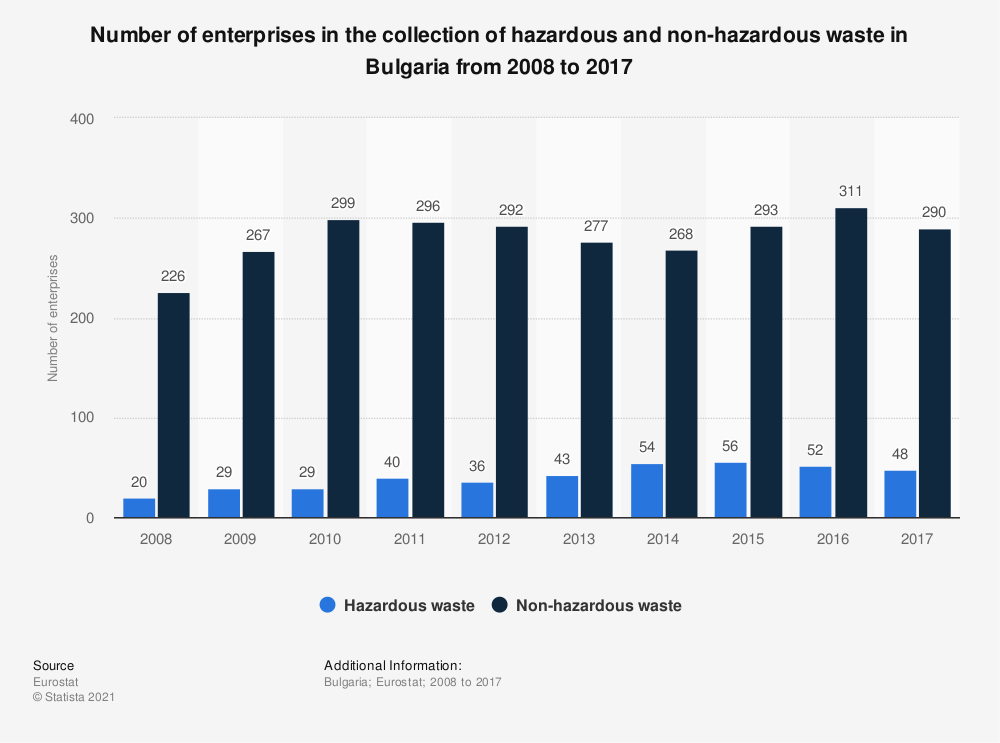 Statistic: Number of enterprises in the collection of hazardous and non-hazardous waste in Bulgaria from 2008 to 2015 | Statista