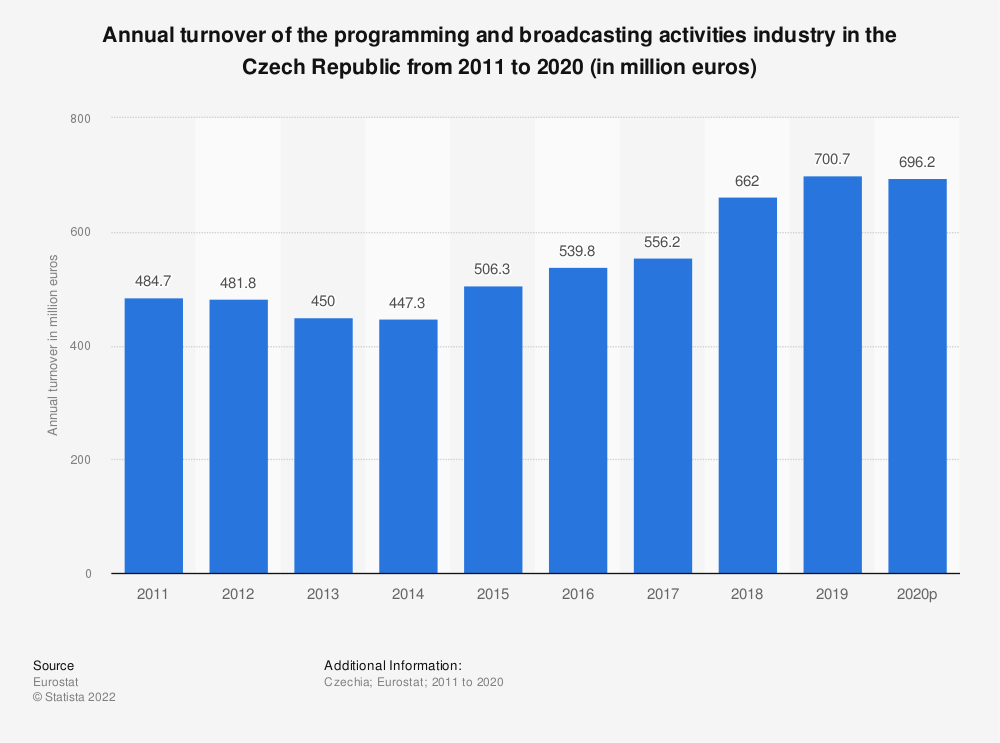 Statistic: Annual turnover of the programming and broadcasting activities industry in the Czech Republic from 2008 to 2015 (in million euros) | Statista