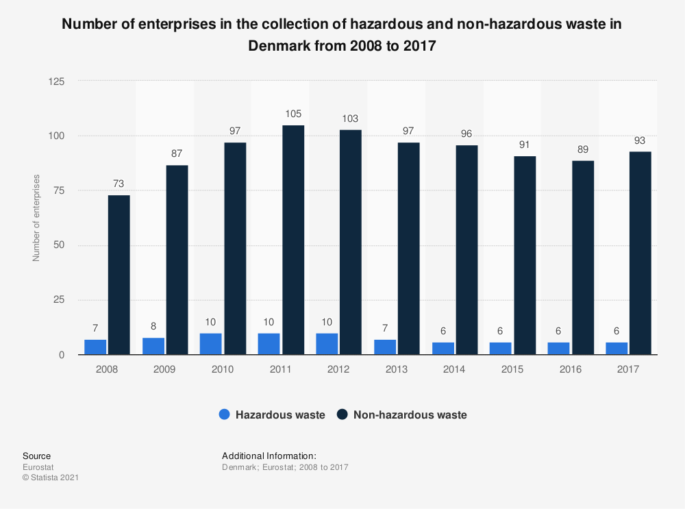 Statistic: Number of enterprises in the collection of hazardous and non-hazardous waste in Denmark from 2008 to 2017 | Statista