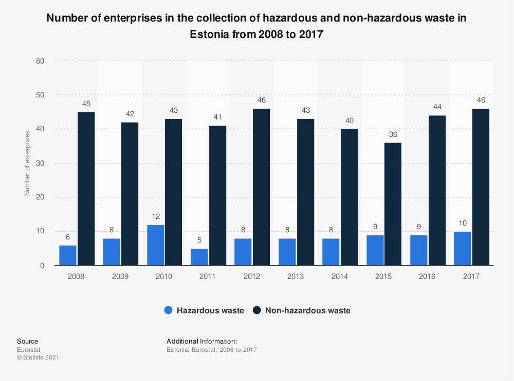 Statistic: Number of enterprises in the collection of hazardous and non-hazardous waste in Estonia from 2008 to 2015 | Statista