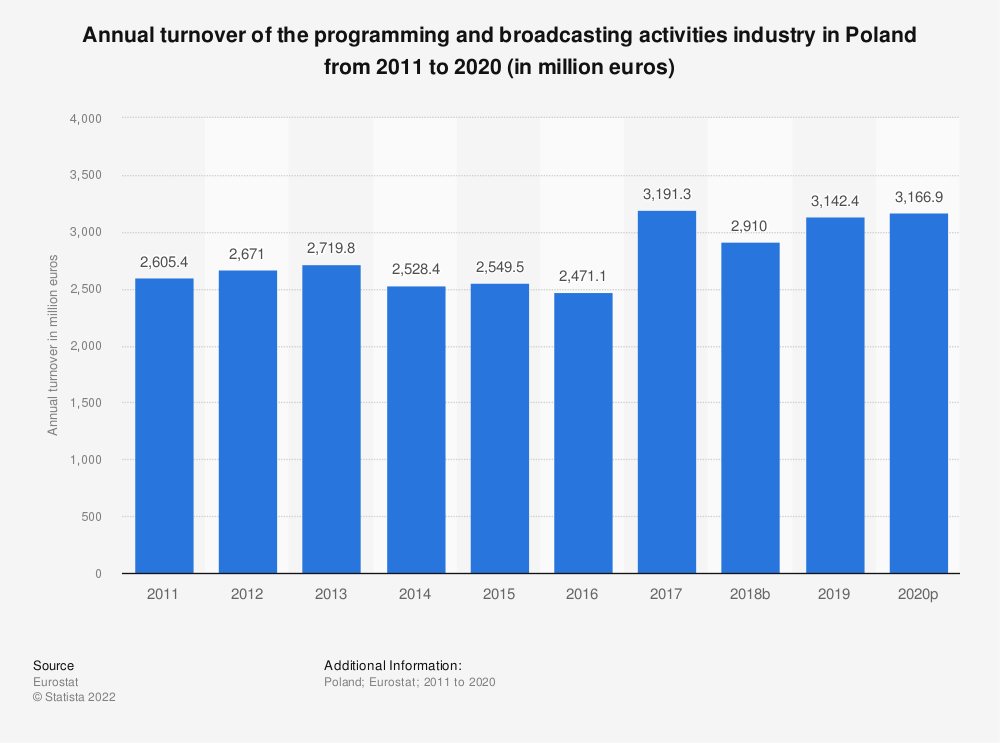 Statistic: Annual turnover of the programming and broadcasting activities industry in Poland from 2008 to 2015 (in million euros) | Statista