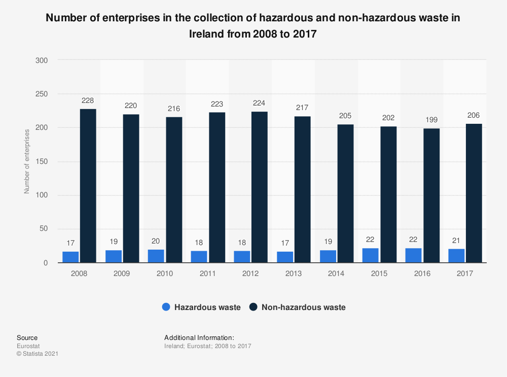 Statistic: Number of enterprises in the collection of hazardous and non-hazardous waste in Ireland from 2008 to 2015 | Statista