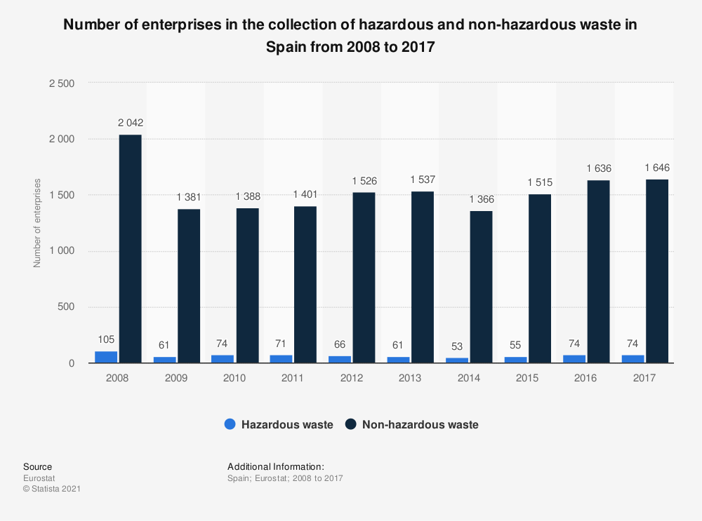 Statistic: Number of enterprises in the collection of hazardous and non-hazardous waste in Spain from 2008 to 2015 | Statista
