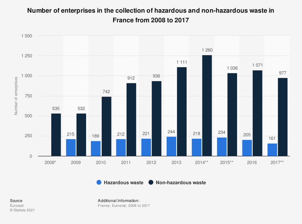 Statistic: Number of enterprises in the collection of hazardous and non-hazardous waste in France from 2008 to 2017 | Statista