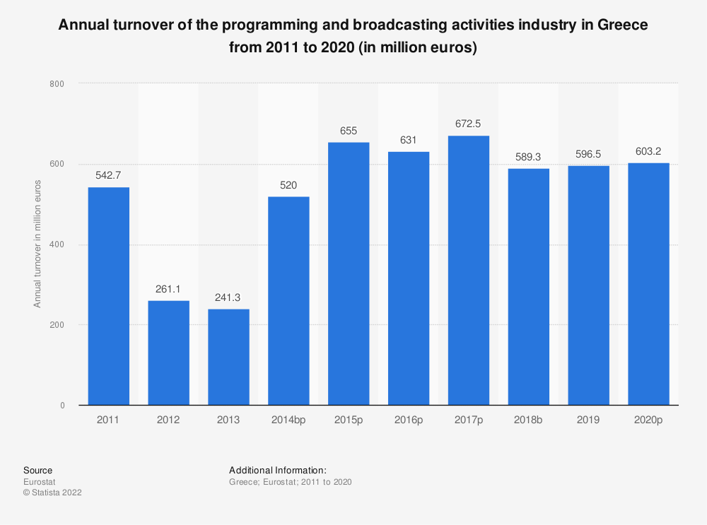 Statistic: Annual turnover of the programming and broadcasting activities industry in Greece from 2008 to 2015 (in million euros) | Statista