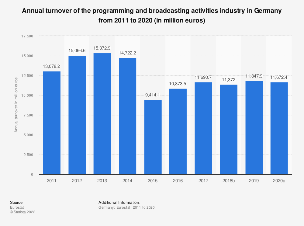 Statistic: Annual turnover of the programming and broadcasting activities industry in Germany from 2008 to 2015 (in million euros) | Statista