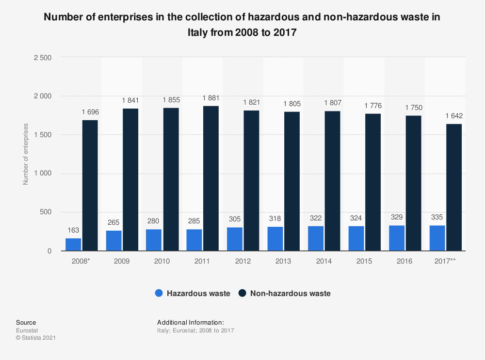 Statistic: Number of enterprises in the collection of hazardous and non-hazardous waste in Italy from 2008 to 2015 | Statista