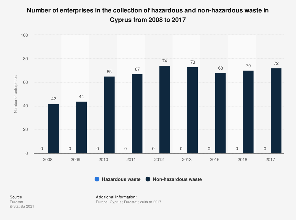Statistic: Number of enterprises in the collection of hazardous and non-hazardous waste in Cyprus from 2008 to 2017 | Statista