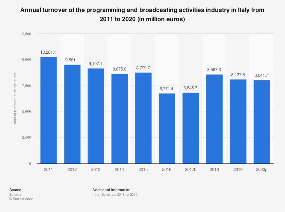 Statistic: Annual turnover of the programming and broadcasting activities industry in Italy from 2008 to 2015 (in million euros) | Statista