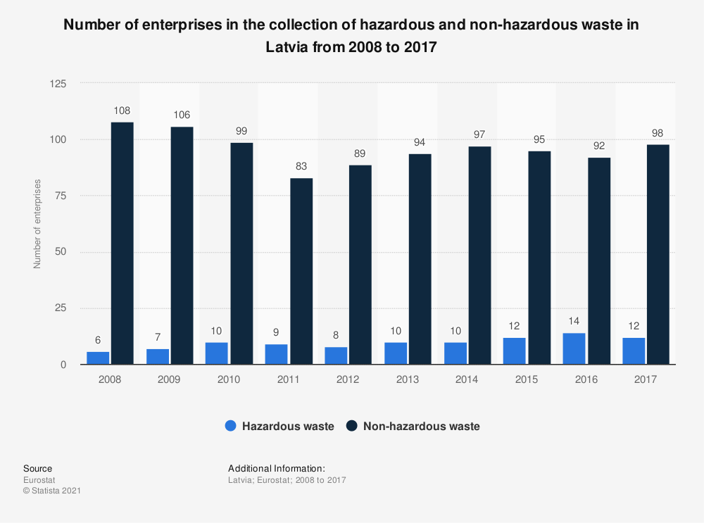 Statistic: Number of enterprises in the collection of hazardous and non-hazardous waste in Latvia from 2008 to 2017 | Statista
