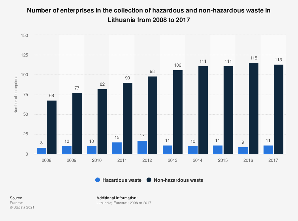 Statistic: Number of enterprises in the collection of hazardous and non-hazardous waste in Lithuania from 2008 to 2017 | Statista