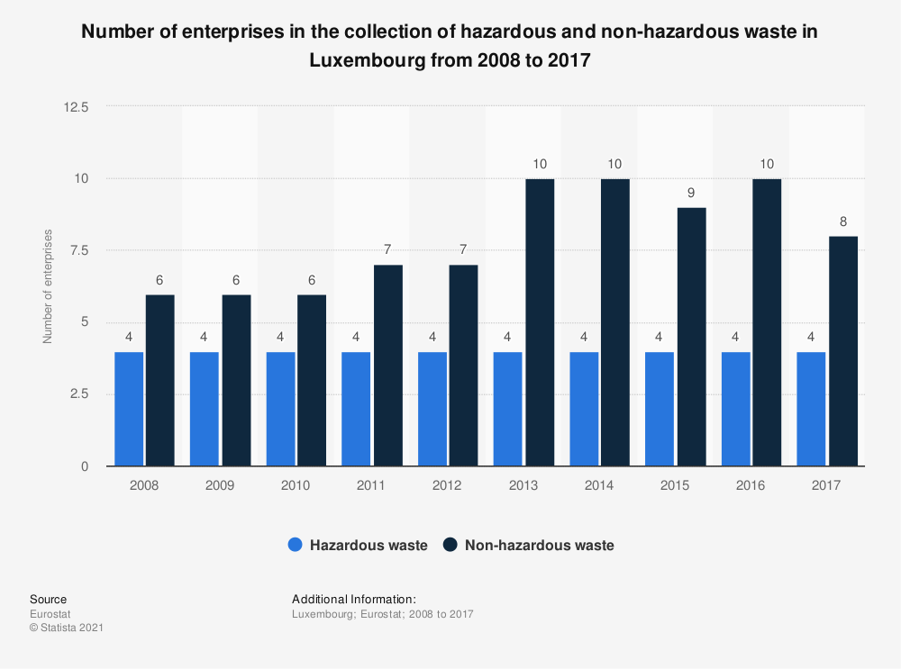 Statistic: Number of enterprises in the collection of hazardous and non-hazardous waste in Luxembourg from 2008 to 2014 | Statista