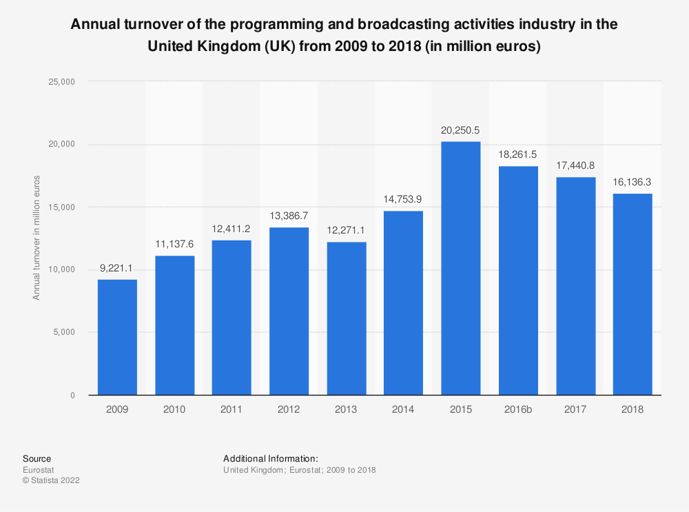 Statistic: Annual turnover of the programming and broadcasting activities industry in the United Kingdom (UK) from 2008 to 2015 (in million euros) | Statista