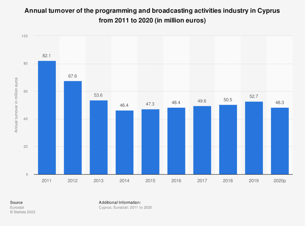 Statistic: Annual turnover of the programming and broadcasting activities industry in Cyprus from 2008 to 2015 (in million euros) | Statista