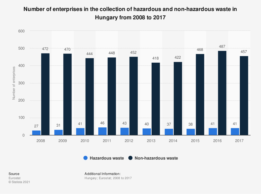 Statistic: Number of enterprises in the collection of hazardous and non-hazardous waste in Hungary from 2008 to 2015 | Statista