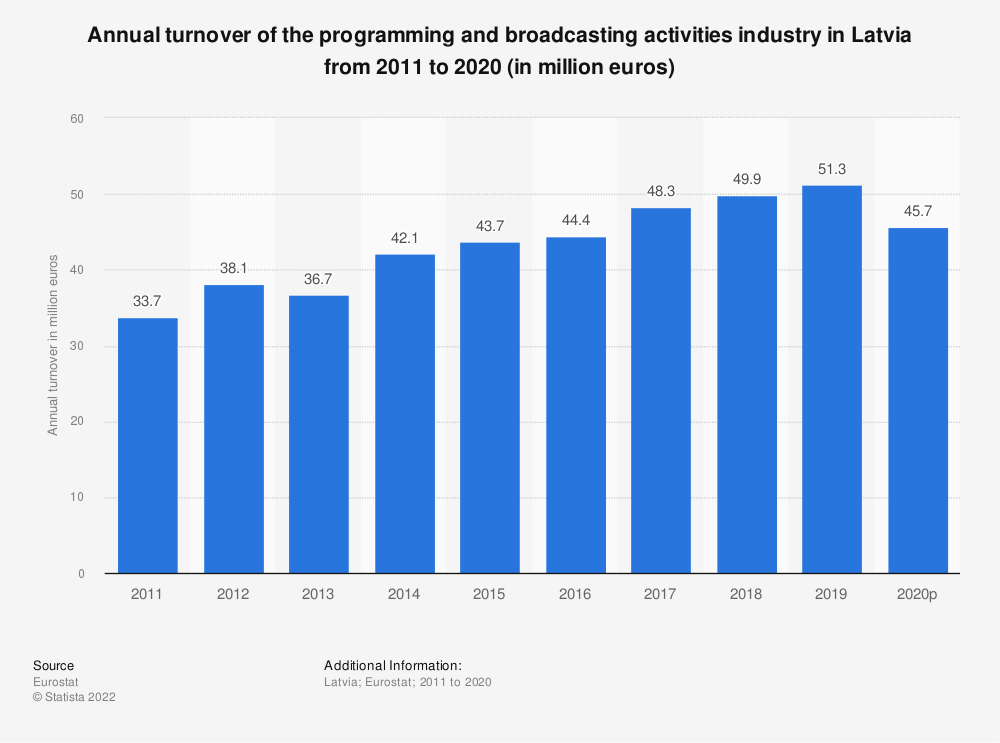 Statistic: Annual turnover of the programming and broadcasting activities industry in Latvia from 2008 to 2015 (in million euros) | Statista