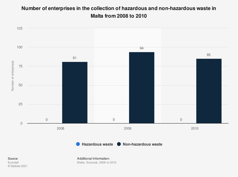 Statistic: Number of enterprises in the collection of hazardous and non-hazardous waste in Malta from 2008 to 2010 | Statista