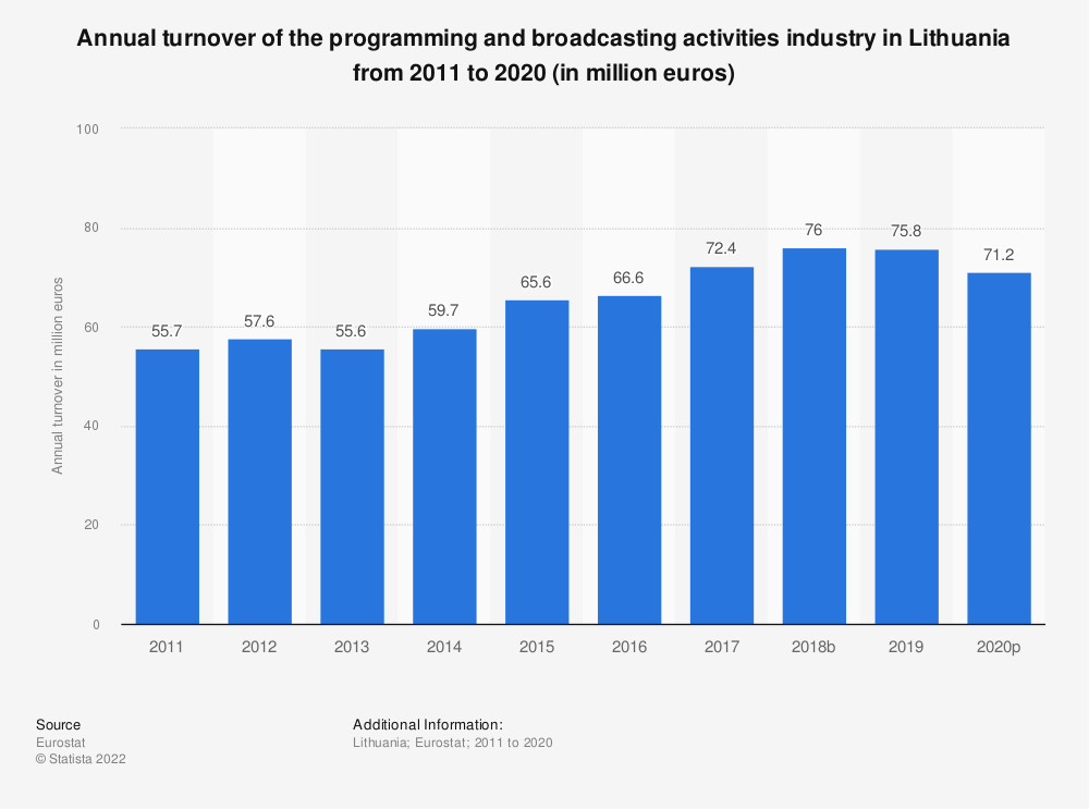 Statistic: Annual turnover of the programming and broadcasting activities industry in Lithuania from 2008 to 2015 (in million euros) | Statista