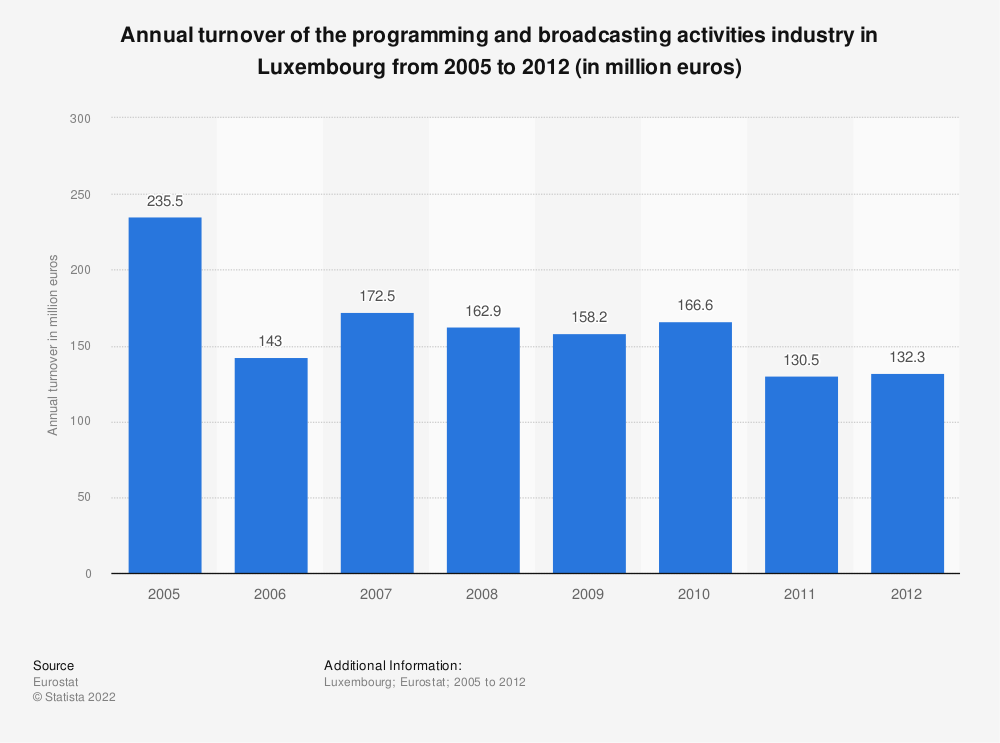 Statistic: Annual turnover of the programming and broadcasting activities industry in Luxembourg from 2008 to 2012 (in million euros) | Statista