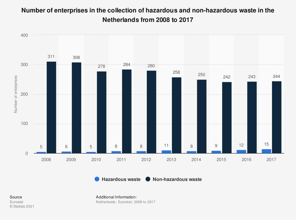 Statistic: Number of enterprises in the collection of hazardous and non-hazardous waste in the Netherlands from 2008 to 2017 | Statista