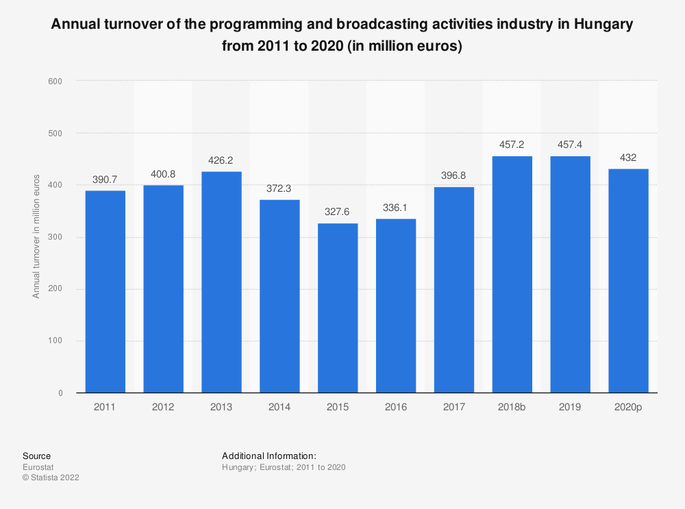 Statistic: Annual turnover of the programming and broadcasting activities industry in Hungary from 2008 to 2015 (in million euros)   Statista